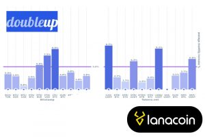 Double UP trading BOT with LanaCoin